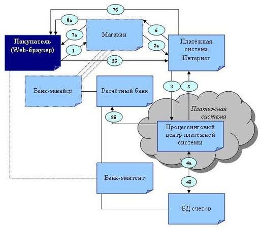Схема платежей в кредитной